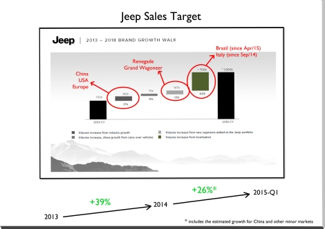 Jeep brand sold 234.098 units in USA, Canada, Mexico, Argentina, Brazil, Venezuela, Europe, Turkey, Israel, South Africa, Egypt, Russia, Japan and Australia in the first 3 months of 2015. That's 27% more than 2014-Q1. Of course this excludes China (the brand's second largest market), South Korea, Middle East, and other markets where there is not available data. Source: Carsitaly.net, bestsellingcarsblog.com, goodcarbadcar.net