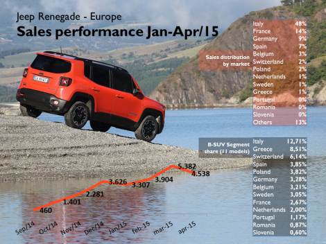 Even if it's far away from the segment's leaders the Jeep Renegade keeps increasing its registrations reaching a peak in March. Italy counts for almost half of its European demand, whereas France outsold Germany, and Spain has good results. Considering the 11 models analyzed in this article, the Renegade has a segment share of 12,7% in Italy and very low shares in France and Germany. Source: bestsellingcarsblog.com and JATO