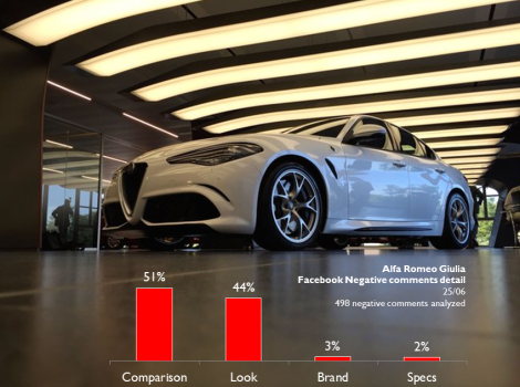 Many users compared the new Giulia to its rivals and complained about the fact that the new Alfa looks quite similar to the A4, A5, and 3-Series. They just don't like that. Others believe the Giulia isn't a beautiful car and is not original.