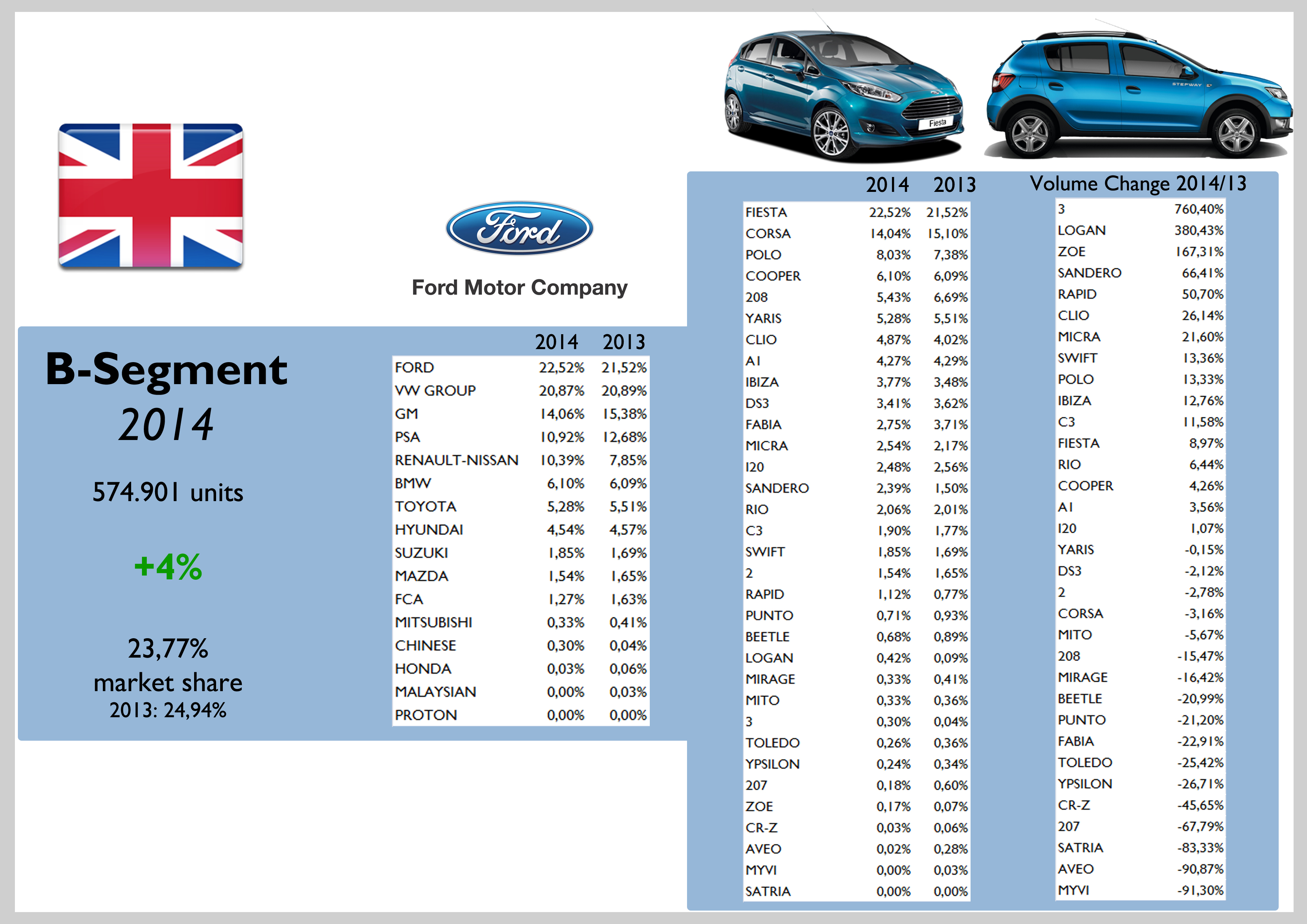 Fca Uk 2014 Sales Results Insights Fiat Group S World
