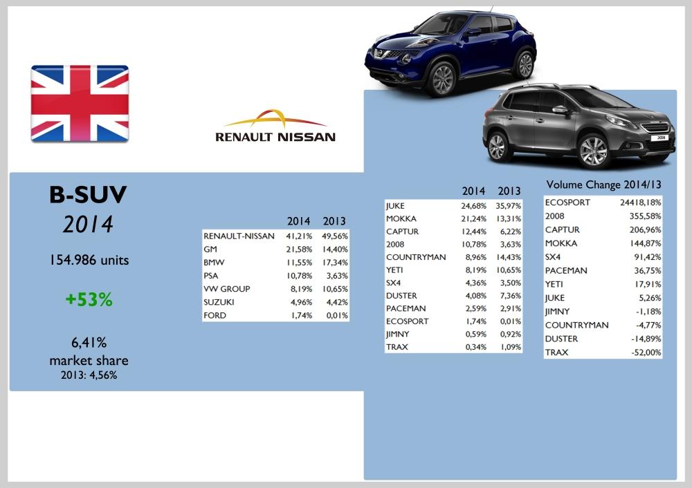 UK B-SUV