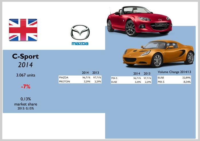 UK C-Sport