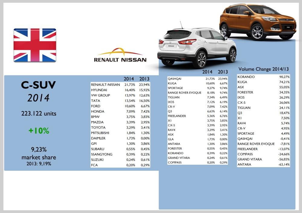 UK C-SUV
