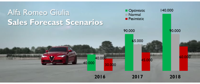 These are my own forecasts. It will all depend on the pricing, positioning in North America and the other variants (SW, Coupe, Cabrio). Cassino plant in Italy, where the new-born will be built, can easily produce 140.000 units/year.