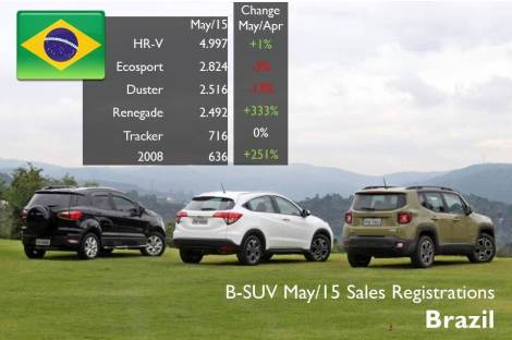 Along with the Honda HR-V, the Renegade is one of the surprises in a market where total car registrations continue to drop. The Jeep got some sales from the usual leaders, the Ford Ecosport and Renault Duster, which were already outsold by the Honda. Source: FENABRAVE. Photo by: estadao.com.br