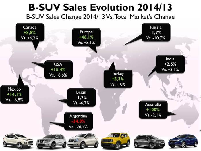 Last year the B-SUV sales registrations outpaced overall industry in many markets. It's a global trend which is being properly used by many automakers. Source: JATO, Goodcarbadcar, FENABRAVE, Autoblog.com.ar, AMDA, bestsellingcarsblog.com