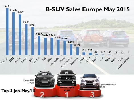 In May the pole position was composed by the usual 3 (the same for YTD results). The Duster and Juke come next, while the Cactus, Yeti, 500X, Renegade and Vitara are more or less at the same level. Notice how the new Suzuki Vitara gets close to the Jeep without any big local market helping (the Vitara is built in Hungary). The Countryman/Paceman keeps falling waiting for the next generation, while the Ecosport doesn't take off. Source: JATO