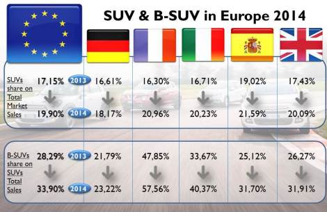 SUV demand has risen everywhere in Europe but at different speeds. Germany is the largest markey by volume, but both, SUVs and B-SUVs sales don't advance as in the other major markets. It is even below Europe's average. Source: JATO, bestsellingcarsblog.com, CCFA, KBA, UNRAE, ANIACAM