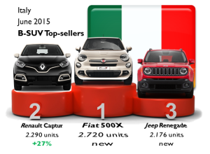 BSUV Italy June 2015