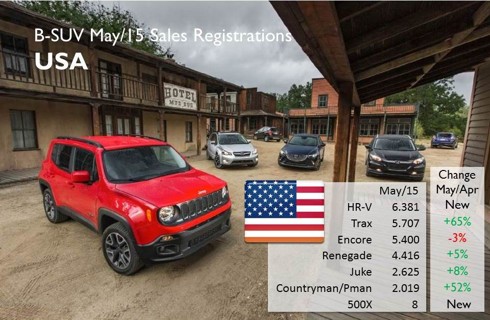 In May the arrival of the new Honda HR-V had a negative effect on the Buick Encore sales and somehow in the Renegade's performance as it posted the lowest increase whe compared to April's figures. Source: GoodCarBadCar