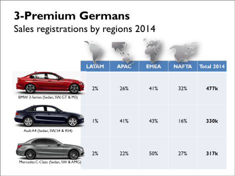 Audi, BMW & Mercedes mid-size premium sales 2014: BMW leads with the 3-Series which ranks first in Europe and North America. The old A4 has lost relevance in Europe and NAFTA but leads in China. The new C-Class is still behind in Asian markets and USA. Source: JATO, bestsellingcarsblog.com