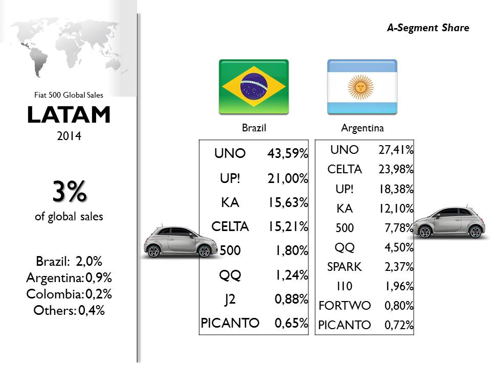 Due to tax regulations and exchange rates, the Mexican Fiat 500 became a very expensive car in Brazil and Argentina. Hence it lost some segment share during 2014. Marginal sales volume in Andean countries and Central America. Source: JATO, Bilimp, CCFA, KBA, EAA, UNRAE, Raivereniging, Carmarket, DRPCIV, ADS Slovenia, ANIACAM, Bilsweden, Auto-Schweiz, bestsellingcarsblog.com