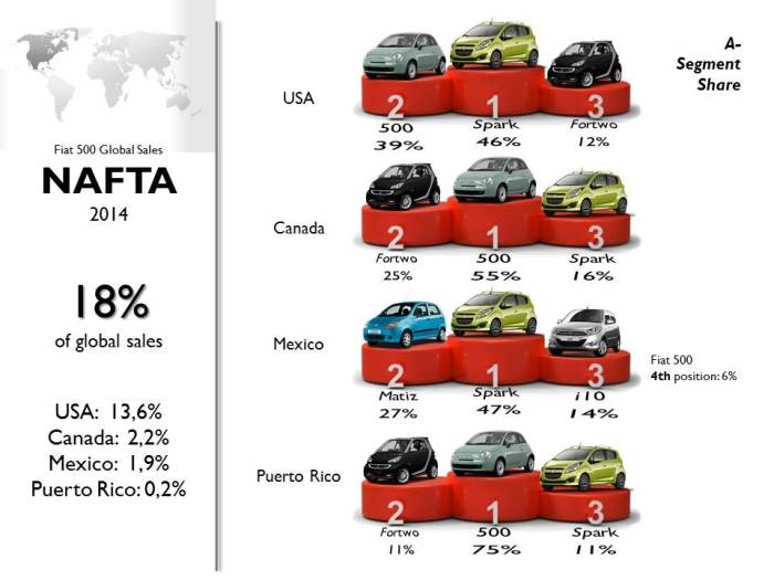 After posting a record in 2012, US Fiat 500 sales have been falling specially because of the Chevrolet Spark.