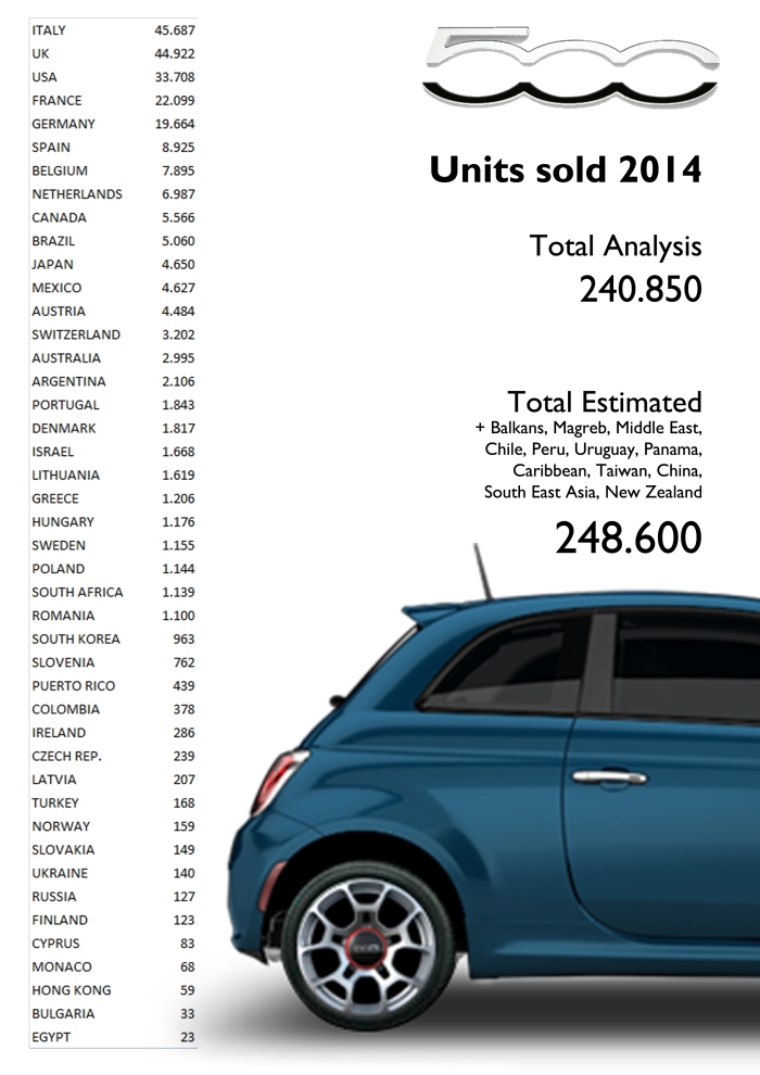 Fiat sold an estimated total of 248,6k units of its 500 nameplate in 2014. Source: JATO, Bilimp, CCFA, KBA, EAA, UNRAE, Raivereniging, Carmarket, DRPCIV, ADS Slovenia, ANIACAM, Bilsweden, Auto-Schweiz, bestsellingcarsblog.com