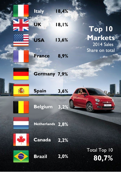 As usual the Fiat 500 global sales are very well distributed. Contrary to most of the European Fiats, Italy counts for only 18%. Even if it's an European conceived product, the Americas are also an important market for the city-car. Source: JATO, Bilimp, CCFA, KBA, EAA, UNRAE, Raivereniging, Carmarket, DRPCIV, ADS Slovenia, ANIACAM, Bilsweden, Auto-Schweiz, bestsellingcarsblog.com