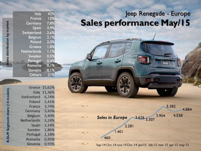 The Jeep had its second best month after its launch in September 2014. Italy counts for 42% of total sales. It became the 2nd best-selling B-SUV in Greece. Source: JATO, CCFA, UNRAE, KBA, Bilimp, SEAA, Carmarket.com.pl, Ravereninging, DRPCIV, ANIACAM, BilSweden, Auto-Schweiz