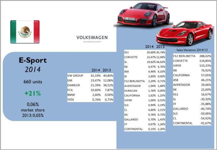 Source: AMDA, bestsellingcarsblog.com
