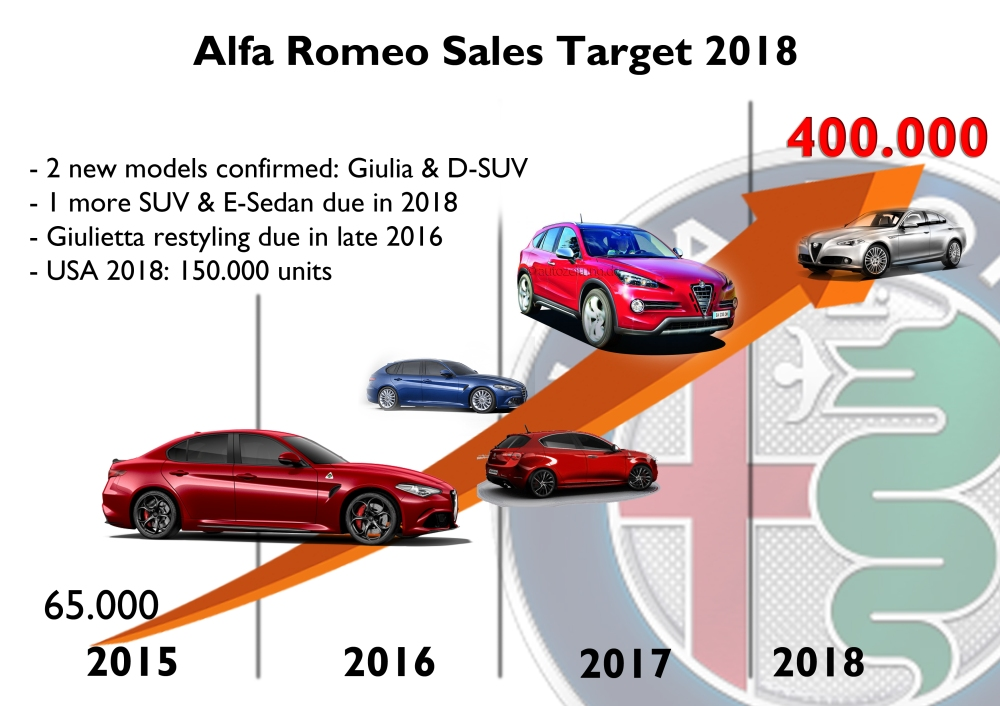 Based on Alfa Romeo's official target, presented at the Investor Day in May 2014, the brand must jump from 65.000 units sold this year up to 400.000 by the end of 2018. 2 models are confirmed but they may not have time to achieve the goal.