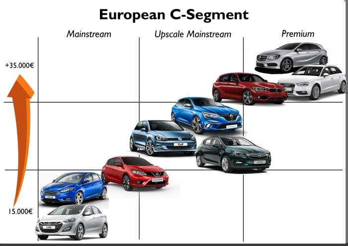 Current compact segment in Europe is divided in 3 groups: the entry level ones, the upscale mainstream and the premium ones. Price range starts at 15.000 euro up to more than 35.000 euro.
