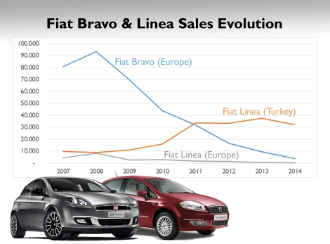 The Bravo has never popular and its sales peak took place at its first full year in the market below 100k units. Demand didn't stop falling since then. The Linea has two stories: the sedan is very popular in Turkey with a very stable demand, while it is extremely unpopular in the rest of Europe. Source: Left Lane, Carsitaly.net and Bestsellingcarsblog.com