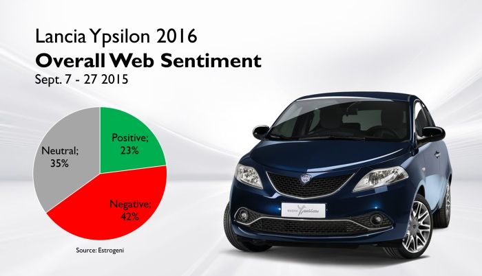 Lancia Ypsilon 2016 web sentiment measured by Estrogeni. The 3 weeks results include more than 1000 comments analyzed.