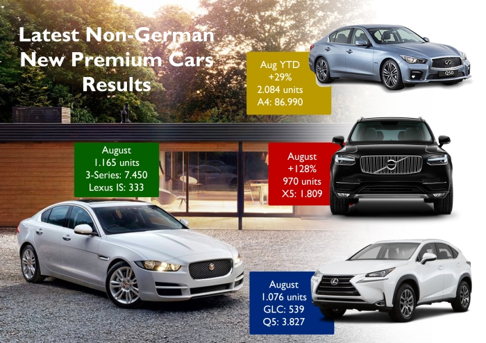 Results for Europe. They are all-new very cool cars. Some of them feature even more technology than the usual Germans. But they are far from Audis, BMWs and Mercedes figures. The best-performers are the SUVs, like the new Volvo XC90 and Lexus NX, which have done quite good. Source: JATO