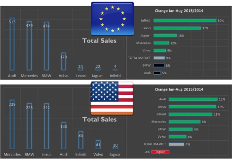"Premium car sales/change in Europe and USA in August 2015 YTD. Despite the good sales growth posted by Infiniti, Lexus and Jaguar in Europe, they are very far away from the Germans; Mercedes impresses. In USA the situation is a bit different as Lexus and Infiniti have a bigger market share thanks to their parent companies, Toyota and Nissan, which are very popular there. Volvo and Jaguar struggles. In both cases Alfa Romeo has a lot to learn from these ""small"" premiums that despite their investment and new launches, they look quite behind. Source: JATO and Goodcarbadcar.net"