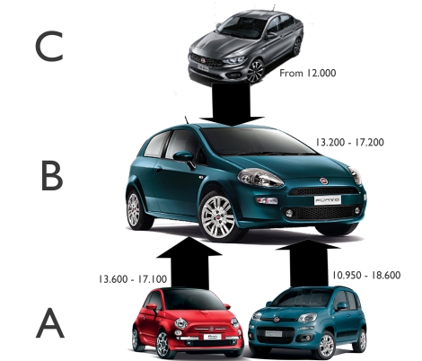If the Punto is already having problems because of its age, the arrival of a low-price compact sedan won't help at all. The Aegea sedan is expected to be priced starting at 12.000 euro, which is less than current official price of the cheapest Punto. The 500 and Panda do also press from the bottom. Though it is a good way to come back to the C-Segment, at the end Fiat is killing the Punto. Prices taken from Omniauto.it