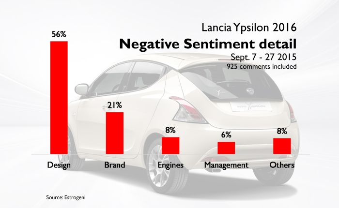 Many people disliked the new look of the Ypsilon.