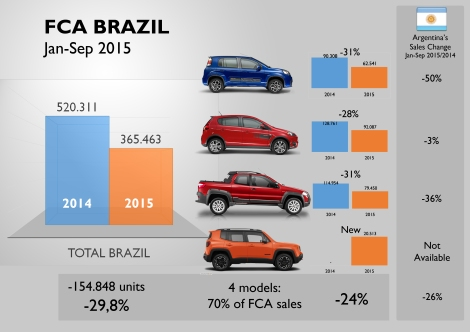 FCA underperform Brazilian total market as its sales dropped 30% while total passenger cars registrations decreased 22%. The result would have been even worse if it wasn't because of the Jeep Renegade. Source: Fenabrave and Bestsellingcarsblog.com