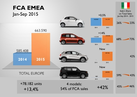 The 500, Panda, 500X and Renegade counted for a big part of FCA's sales increase in Europe till September. Their sales counted for 54% of the total. However, a big part of the growth comes from Italy, where the Panda, which posted the highest volume increase, is really popular and highly dependent. Contrary, the 500 is more popular in the rest of Europe, and its tiny growth came from outside Italy. Source: JATO
