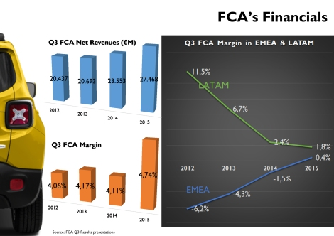 Total revenue and profits keep growing but the composition has been changing since 2012. Brazil and Argentina are not profitable as in the past while Europe burns less money. Source: FCA's Q3 Results presentations.
