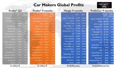 * As not all car makers disclose their profits in the same way, the analysis considers only the EBIT and Operating profit for the companies listed. EBIT data for BMW, Daimler, FCA, GM and VW. Operating profit for Ford, Honda, Hyundai, Jaguar-Land Rover, Mazda, Mitsubishi, Nissan, SsangYong, Subaru, Suzuki, Tata, Toyota and Avtovaz (Lada).