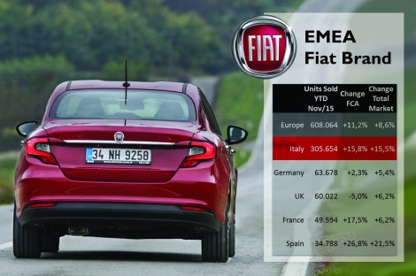 The Tipo joins Fiat range right when the brand is performing quite well in Europe. Italy counted for 50% of the brand sales. The brand lost market share in Germany and the UK, despite the arrival of the 500X. Source: ACEA, UNRAE, CCFA, SMMT, KBA and ANIACAM