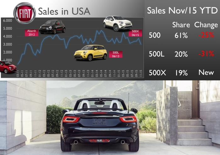 The new Fiat 124 Spider will have a bigger impact in USA than in Europe. In November 2015 the new 500X counted for 61% of the brand sales in that country. The 500 and 500L are facing difficult times there. Source: Good Car Bad Car