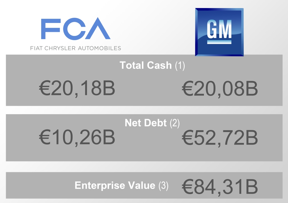 (1) and (2): based on FCA NV 2015.09.30 Interim Report, and Yahoo Finance. Both data as of September 30th 2015. (3): Data derived from multiple sources or calculated by Yahoo! Finance Exchange rate: Dec. 8th 2015