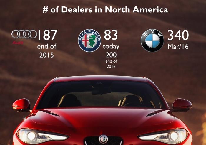 Alfa Dealers