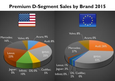 D segment premium