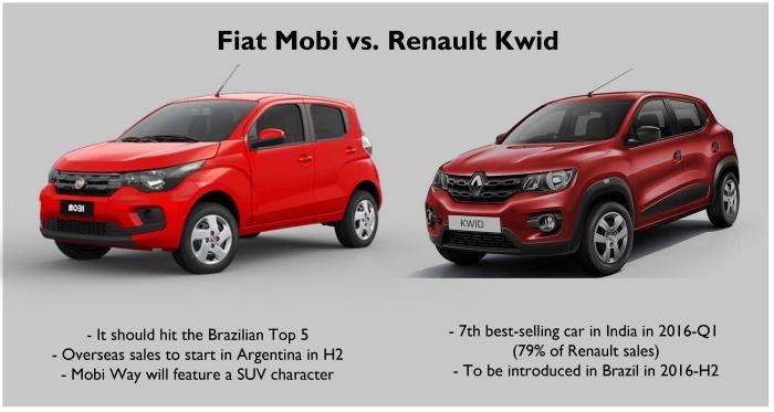 Fiat Mobi 2