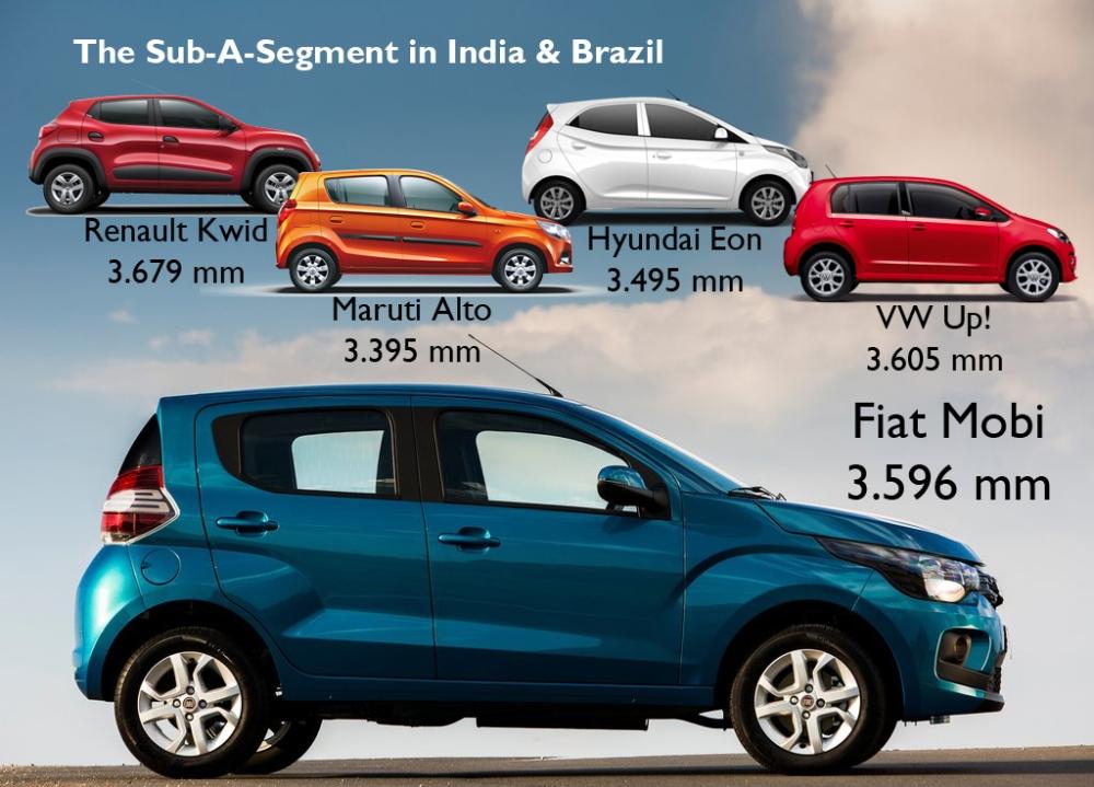 Fiat Mobi vs rivals