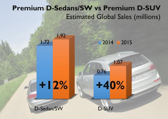 Premium d