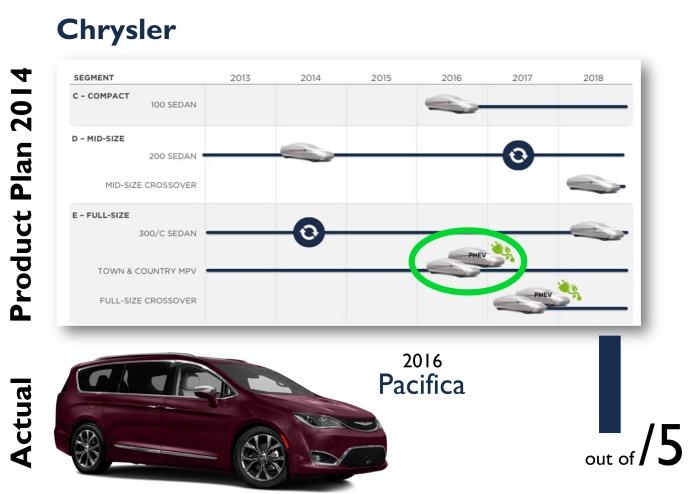 Chrysler 2