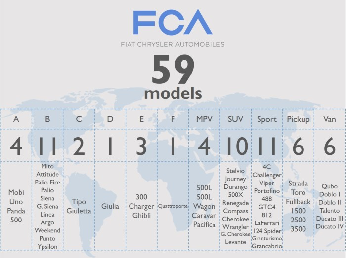 FCA 4
