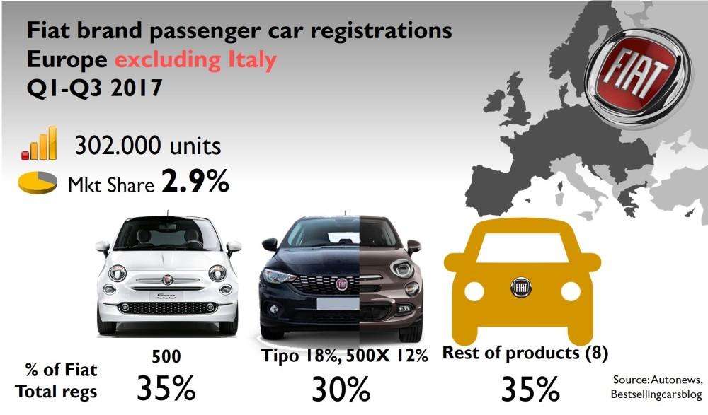 Fiat 5