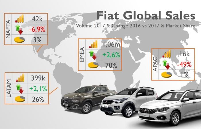Fiat brand 1