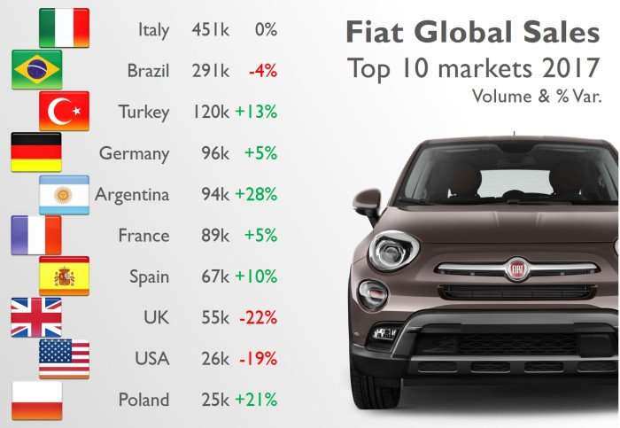 Fiat brand 2