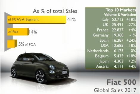 Fiat brand 6