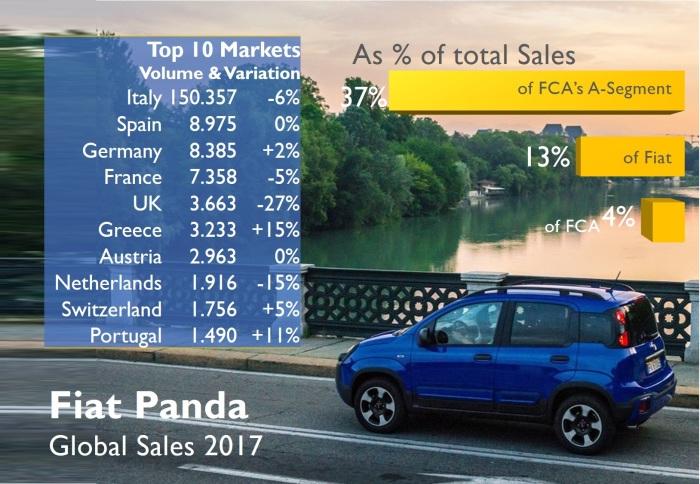 Fiat brand 7