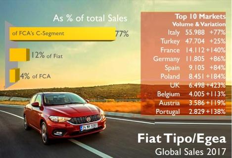 Fiat brand 8