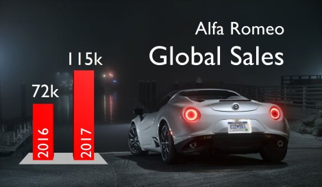 https://fiatgroupworld.com/2018/04/15/stelvio-giulia-boost-alfa-romeo-global-sales-in-2017-but-for-how-long/